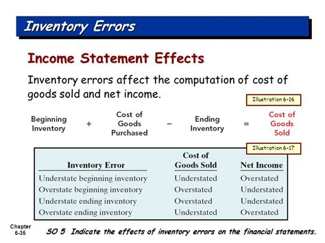 financial statement effects financial accounting sixth edition ppt