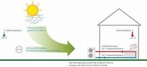 Wärmepumpe Luft Kosten : kosten einer w rmepumpe planungswelten ~ Lizthompson.info Haus und Dekorationen