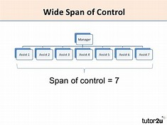 High quality images for span of control diagram 5hd53 hd wallpapers span of control diagram publicscrutiny Gallery