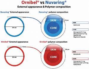 Size Of Ornibel V R And Nuvaring V R
