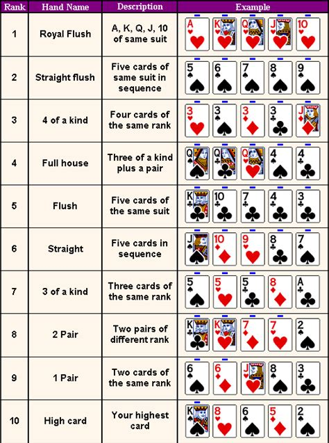 Poker Hands Chart  Poker Hand Rankings Chart Printable