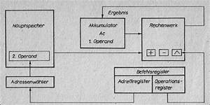 Block Diagram  1