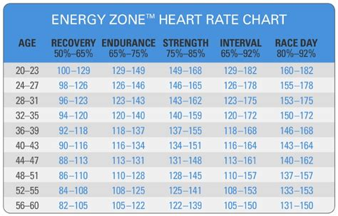 Target Heart Rate Zone Chart
