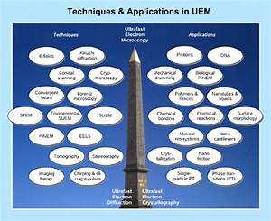 Developments And The Range Of Applications Of 4d Uem  On