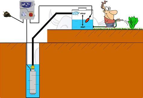 x schemi impianto sommersa monoblocco come installare una pompa monoblocco