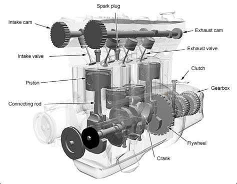 The Basics Of 4-stroke Internal Combustion Engines