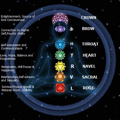 chakra colors in order pranergy prana chakras planets colors stones of each