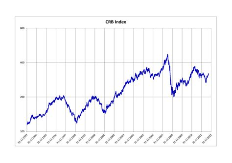 Thomson Reuterscorecommodity Crb Index Wikipedia