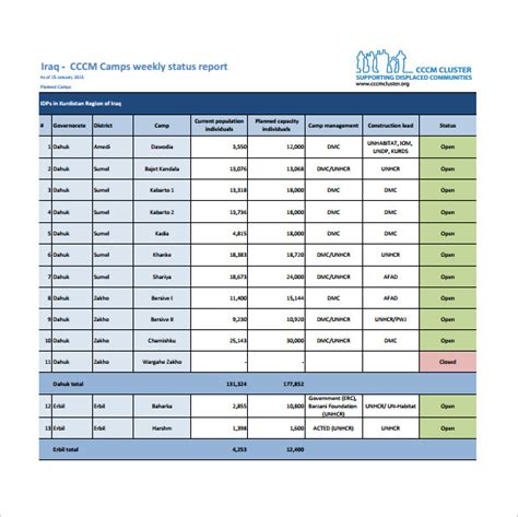weekly status report template    documents