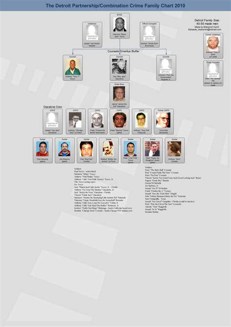 mafia family leadership charts   mafia