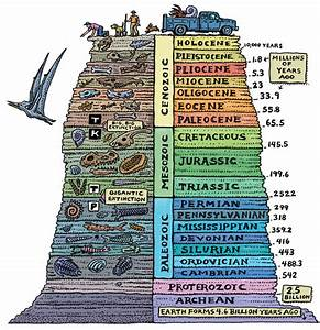 Geology Journal: Stratigraphy
