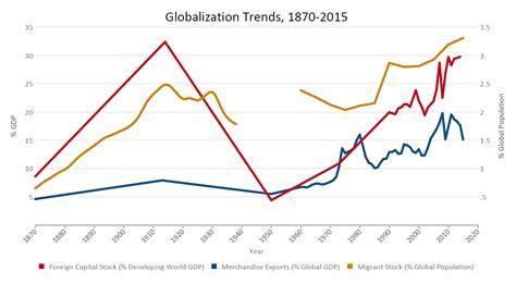 World Trend Strategies