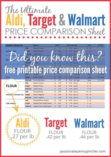 the ultimate aldi target walmart price comparison sheet pincher