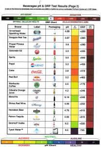 Alkaline and Acidic Food Chart