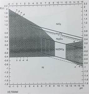 Using The Pourbaix Diagram For Nickel  Figure 2 11