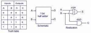 Verilog Code For Half Adder With Testbench