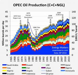 The OPEC Conundrum: Expect Production Cuts Before June ...