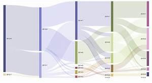 R - Ordering Nodes In Sankey Diagram Using Rcharts