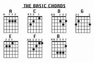 Basic Guitar Chords Chart Wallpapers