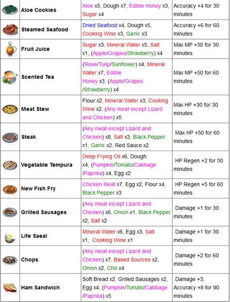 liste ustensiles de cuisine liste des ustensiles de cuisine maison design bahbe com