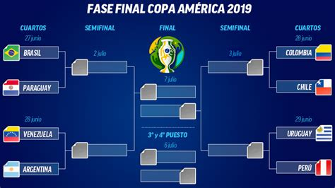 copa america  fixture de cuartos de final de la copa