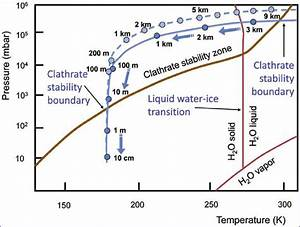 Phase Diagram Of Ch 4 Clathrate And Water  And Typical