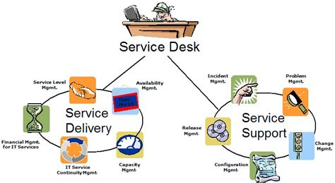 itil  improve information security symantec connect