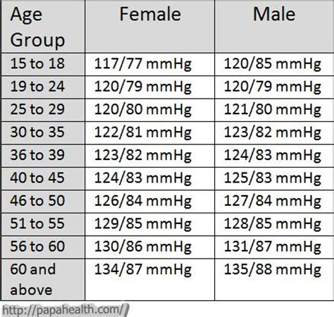 blood pressure chart  age  gender