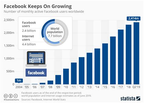 3 In 10 World Citizens Are On Facebook