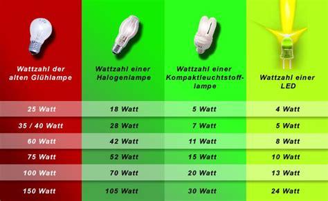 Led Und Energiesparlen Im Vergleich by Leuchtmittel Vergleich Table Basse Relevable