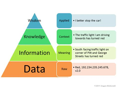 Wisdom Knowledge Information Data Pyramid[15] Flowchart Software Tools Event Organisation Process Flow Chart With End Free For Mac Os X Easy Apple Based Planning