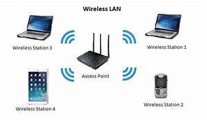 Wireless LAN (WLAN) - Accolade Wireless