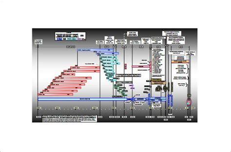 timeline chart templates  excel