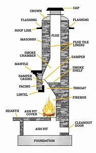 Fireplace Repair  U00bb Full Service Chimney  U00bb Local Kansas