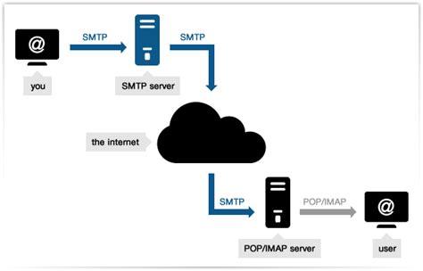 porta standard smtp cos 232 un server smtp server mail smtp provider di