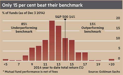unit trusts mutual fund   portfolio
