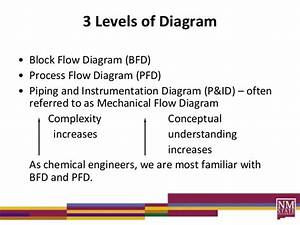 Process Diagrams Lecture