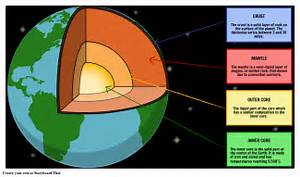 Structure Of The Earth Storyboard By Oliversmith