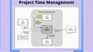 Project Time Management