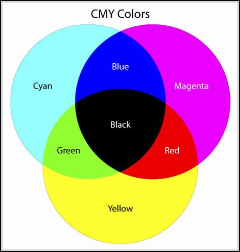 cmyk colors stodioo graphic design
