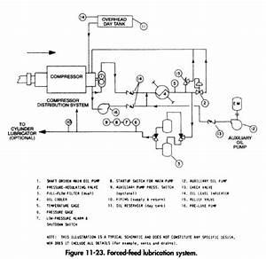 Reciprocating Compressors  U2013 Frame Lubrication System