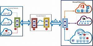 Azure Expressroute  Verify Connectivity