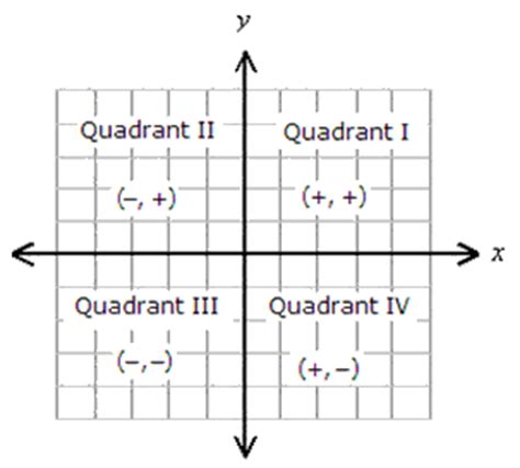 The Rectangular Coordinate System And Point Plotting  Tsi Assessment Preparation