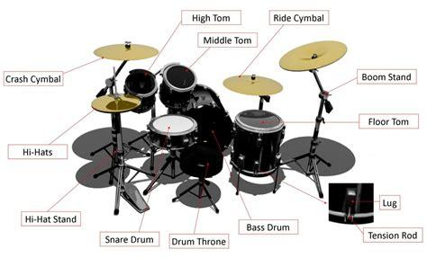 Anatomy Of A Drum Kit
