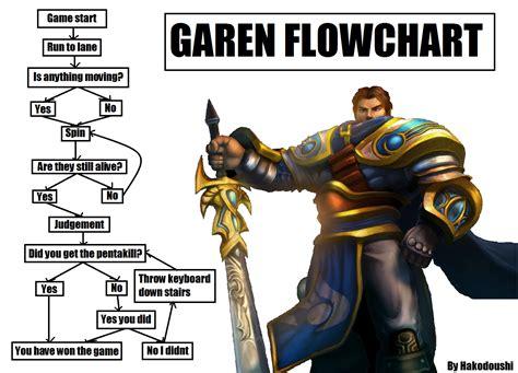 Garen Memes - this is how you play garen right
