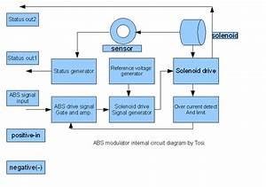 K75 K100 K100rs K1 K1100lt Abs Modulator Dynamic Test