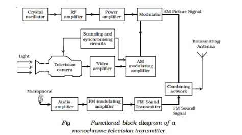 Diagram Of Television by Monochrome Tv Transmission Study Material Lecturing
