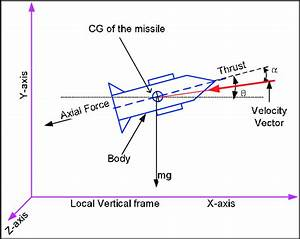 Missile Vector Diagram
