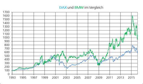 bmw aktie kaufen die bmw aktie in der langzeitbetrachtung investor verlag