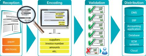 Invoice & AP automation